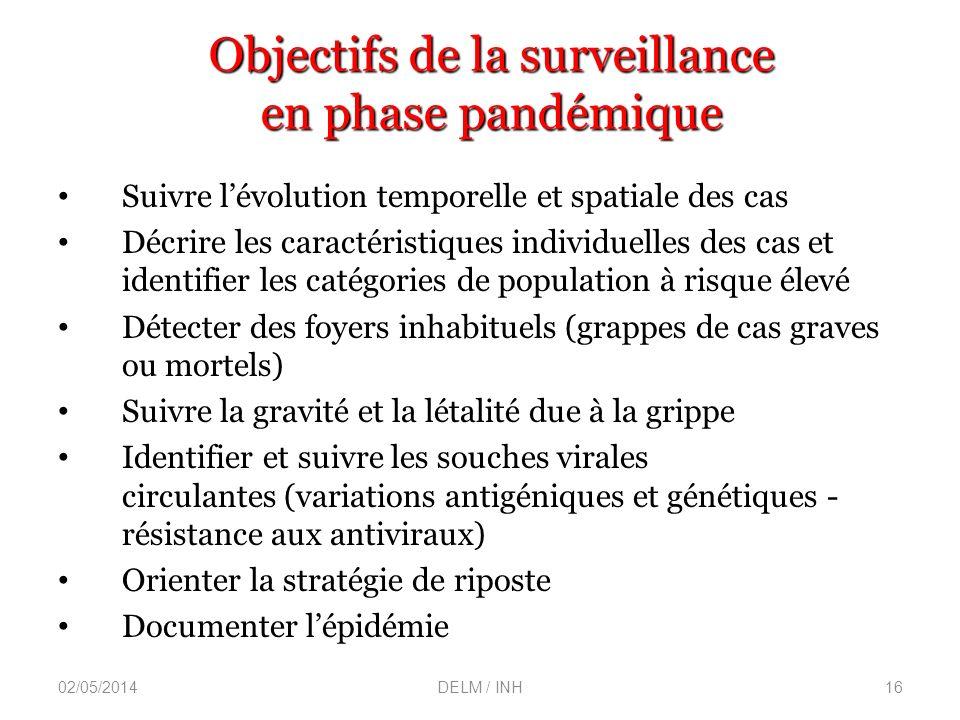 Objectifs de la surveillance en phase pandémique