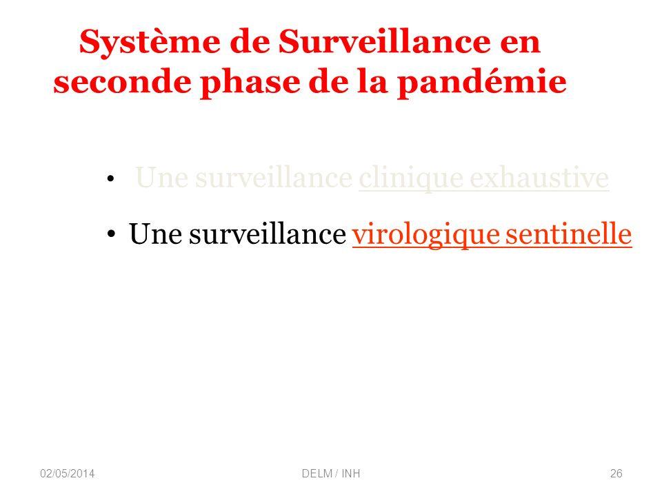 Système de Surveillance en seconde phase de la pandémie
