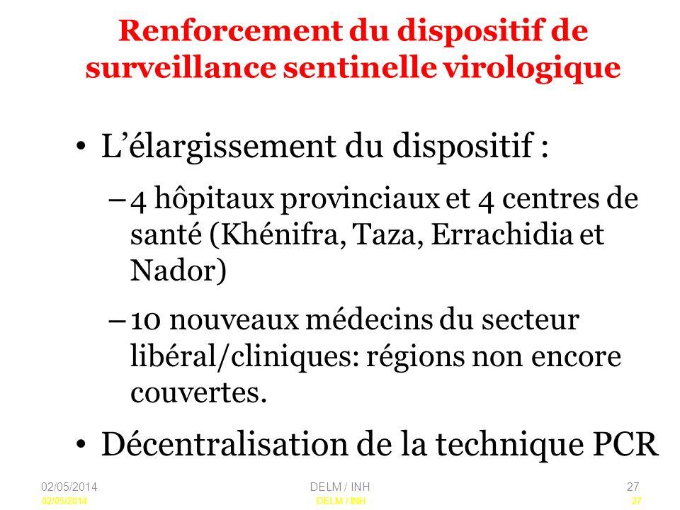 Renforcement du dispositif de surveillance sentinelle virologique