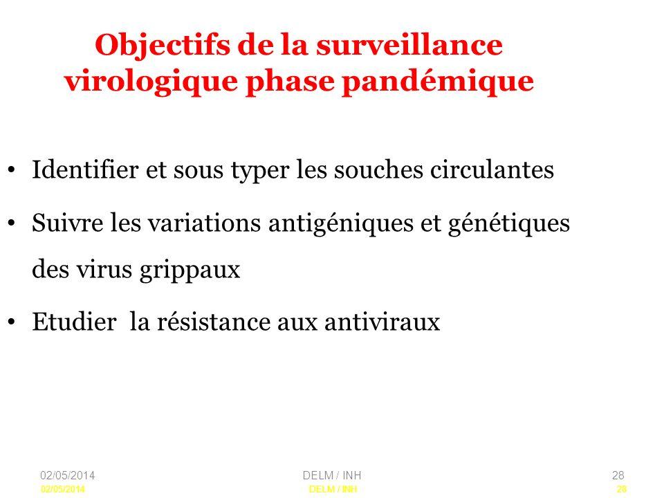 Objectifs de la surveillance virologique phase pandémique