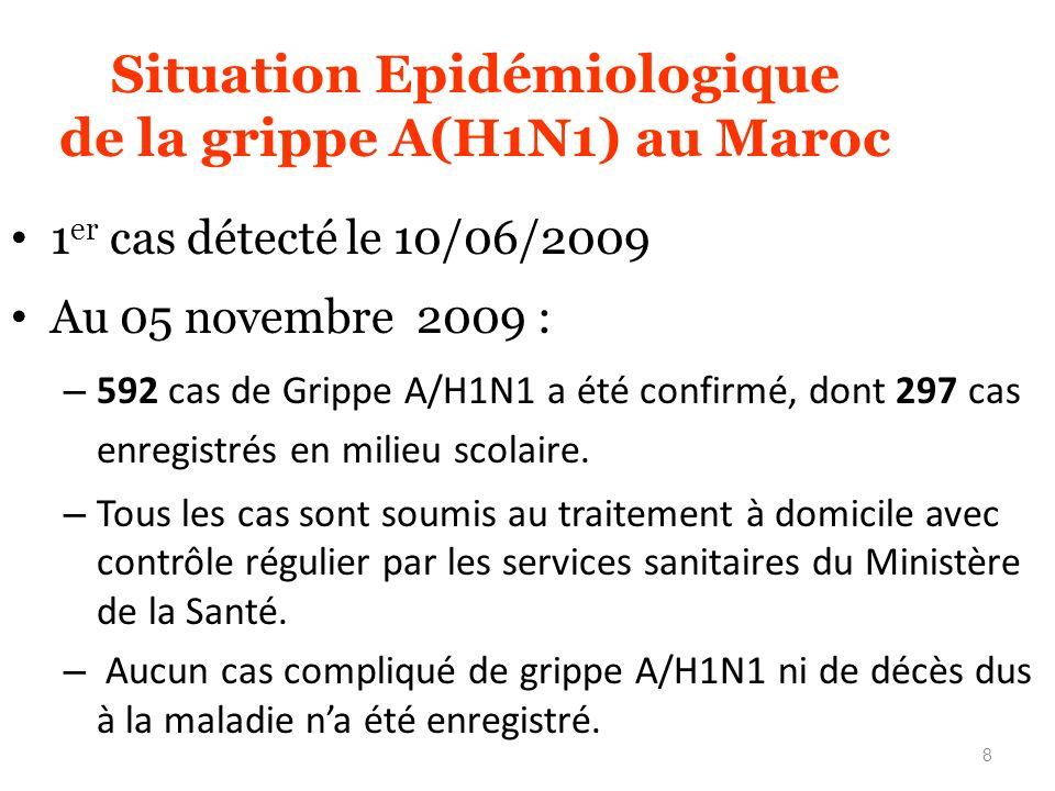 Situation Epidémiologique de la grippe A(H1N1) au Maroc
