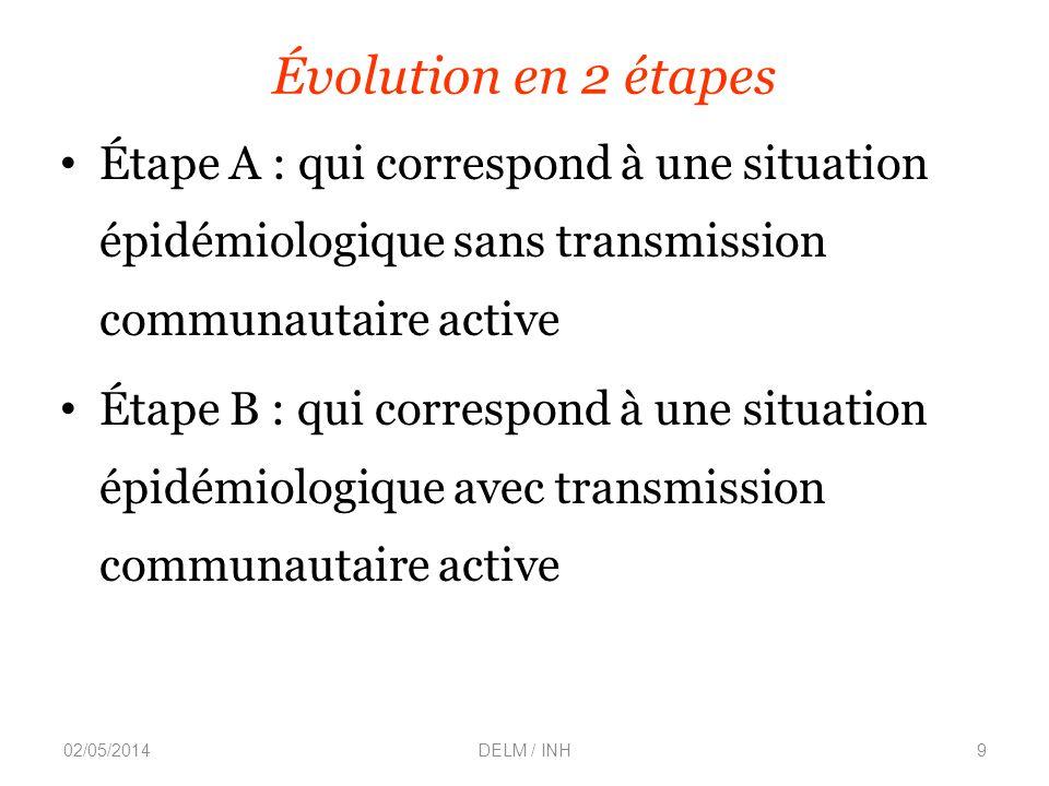 Évolution en 2 étapes Étape A : qui correspond à une situation épidémiologique sans transmission communautaire active.