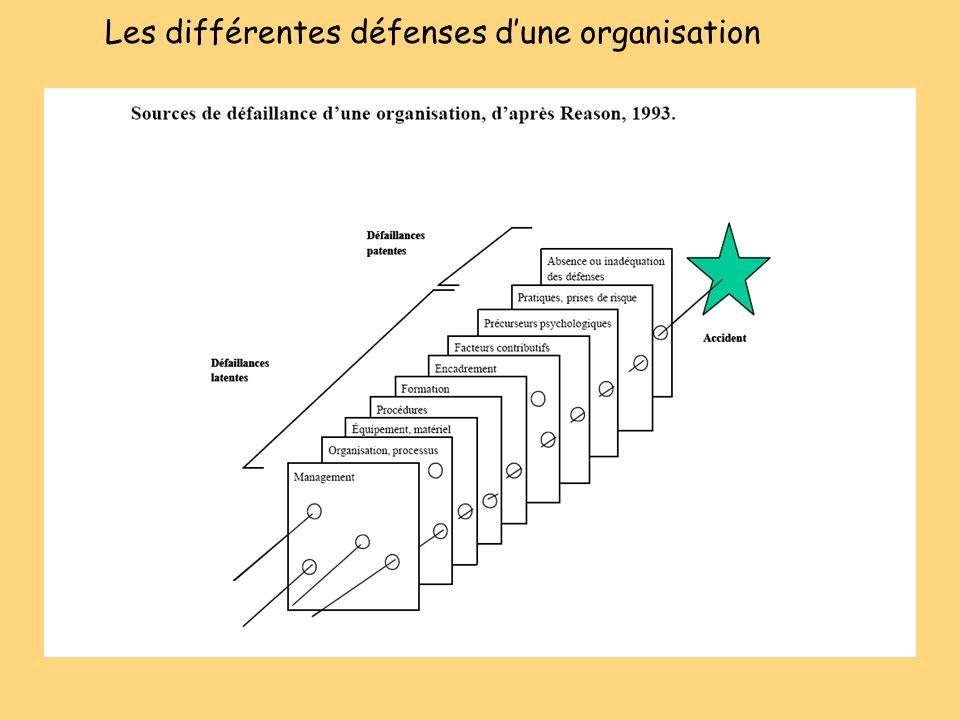 Les différentes défenses d'une organisation