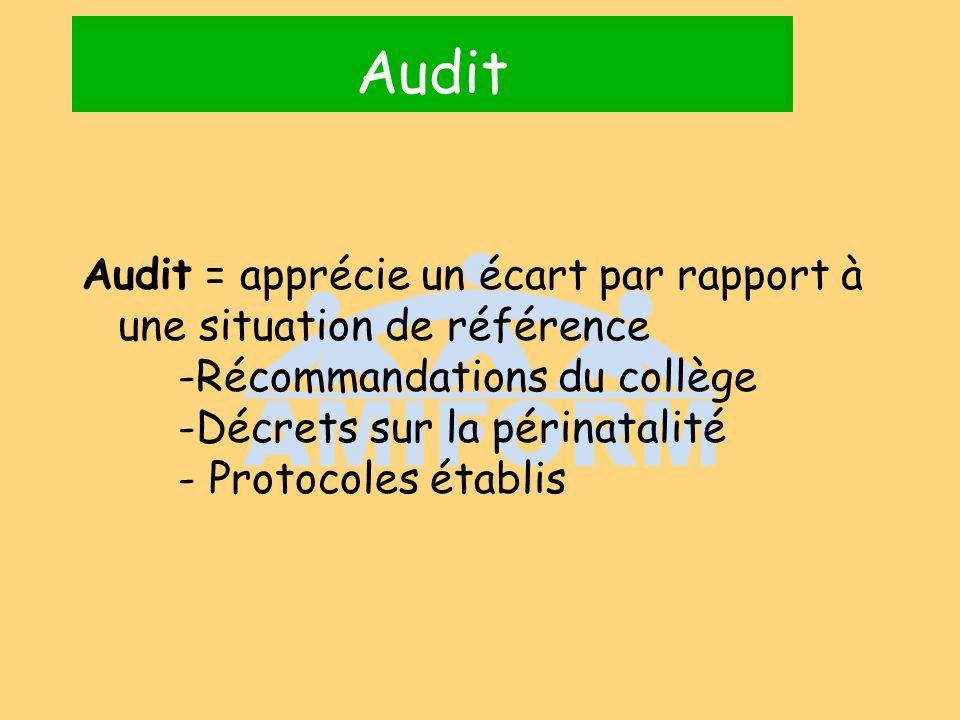 Audit Audit = apprécie un écart par rapport à une situation de référence. -Récommandations du collège.