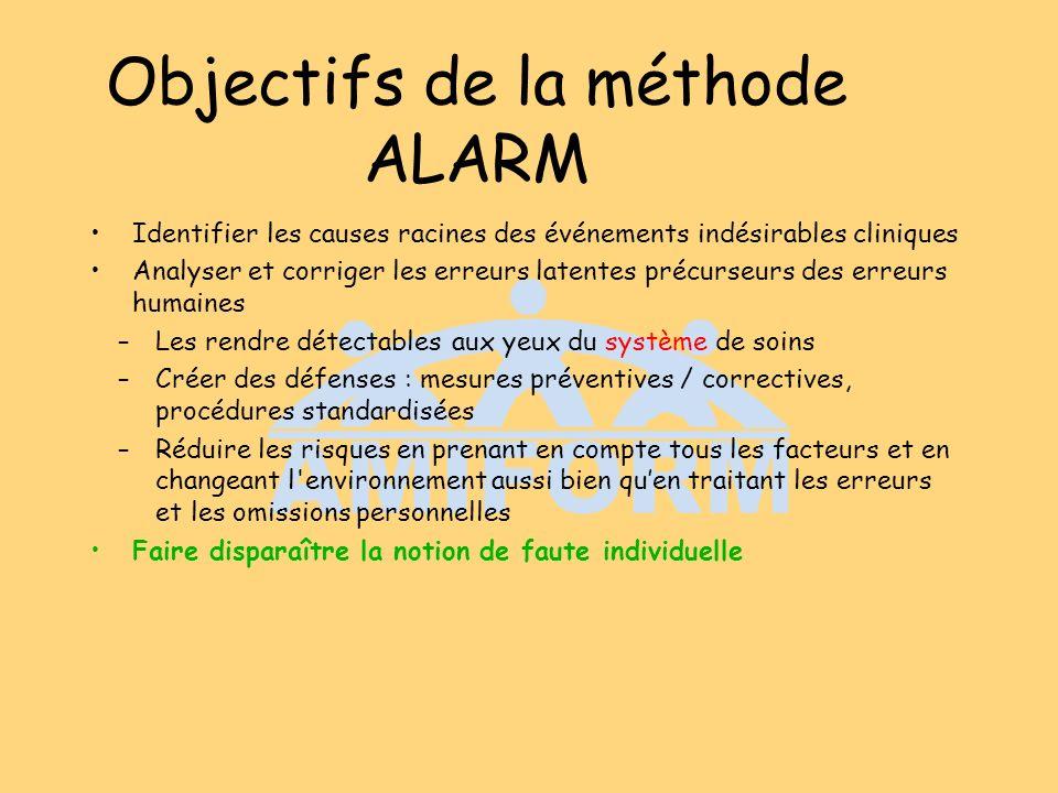 Objectifs de la méthode ALARM