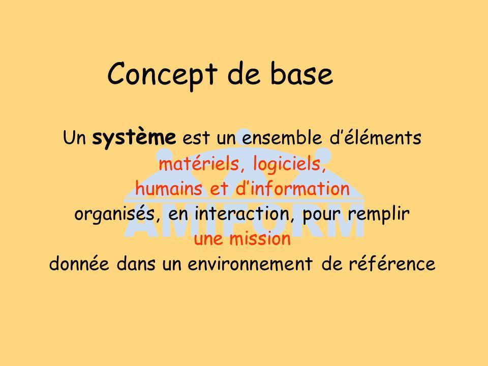 Concept de base Un système est un ensemble d'éléments