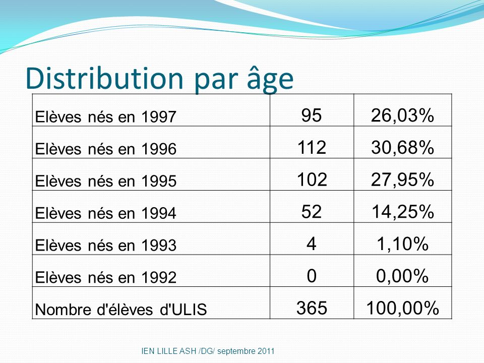 Distribution par âge 95 26,03% 112 30,68% 102 27,95% 52 14,25% 4 1,10%