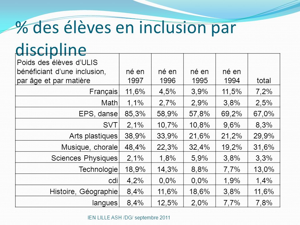 % des élèves en inclusion par discipline
