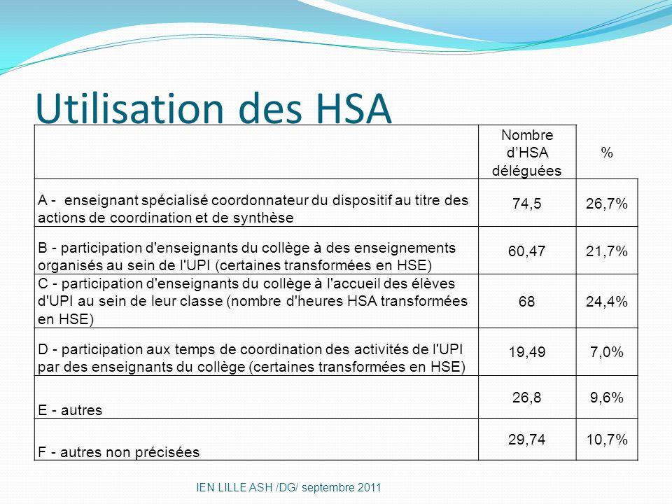 Nombre d'HSA déléguées