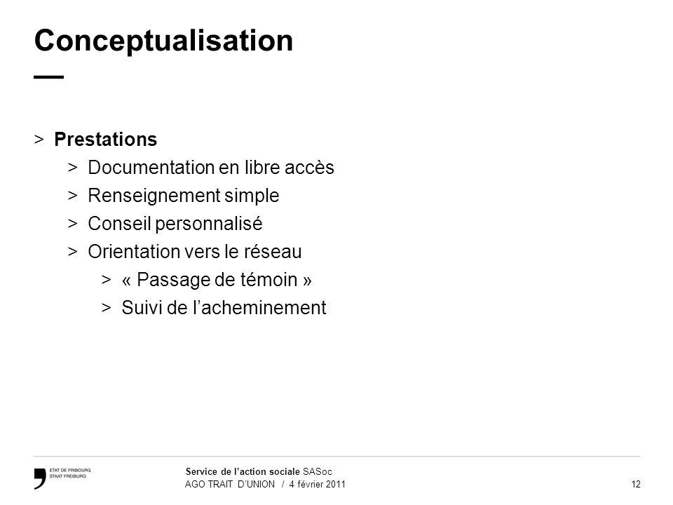 Conceptualisation — Prestations Documentation en libre accès