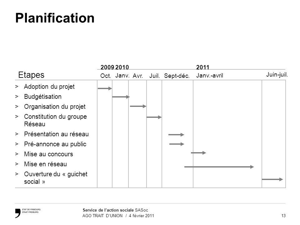 Planification Etapes Adoption du projet Budgétisation