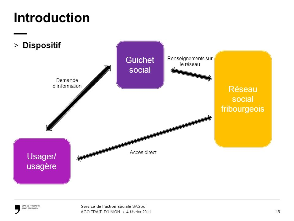 Introduction — Dispositif Guichet social Réseau social fribourgeois