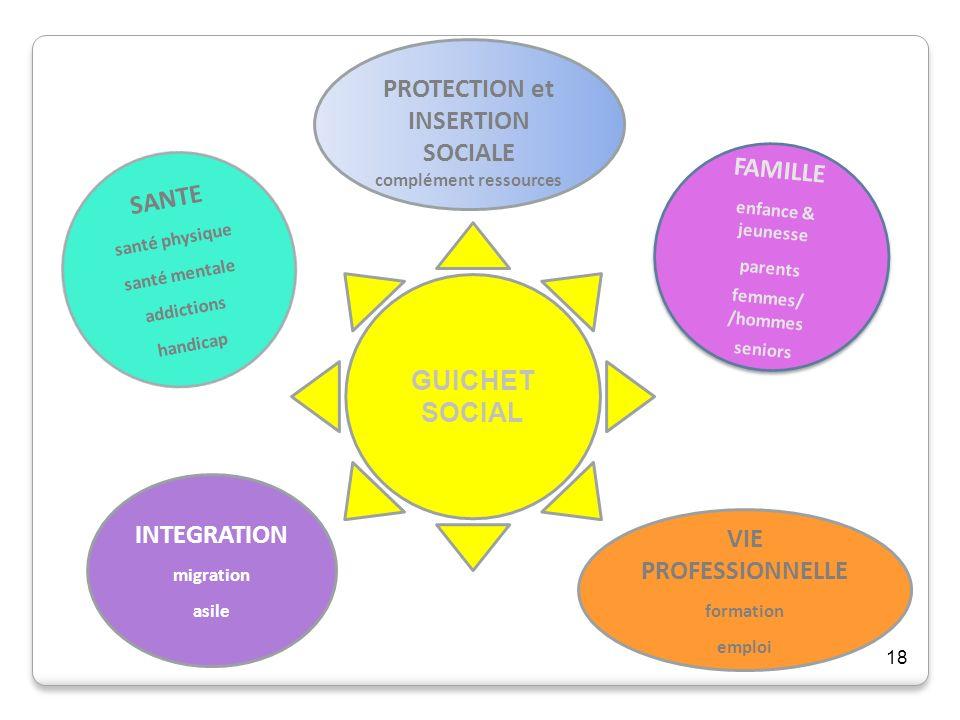 PROTECTION et INSERTION SOCIALE complément ressources