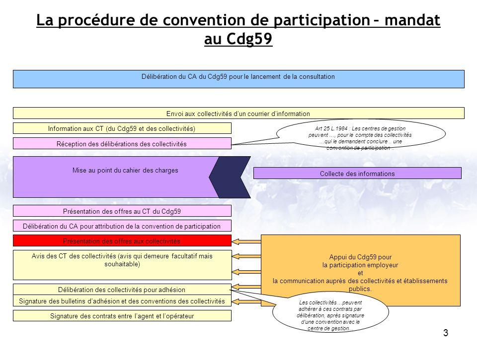 La procédure de convention de participation – mandat au Cdg59