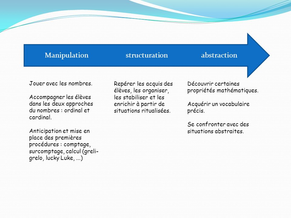 Manipulation structuration abstraction