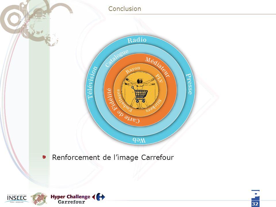 Renforcement de l'image Carrefour