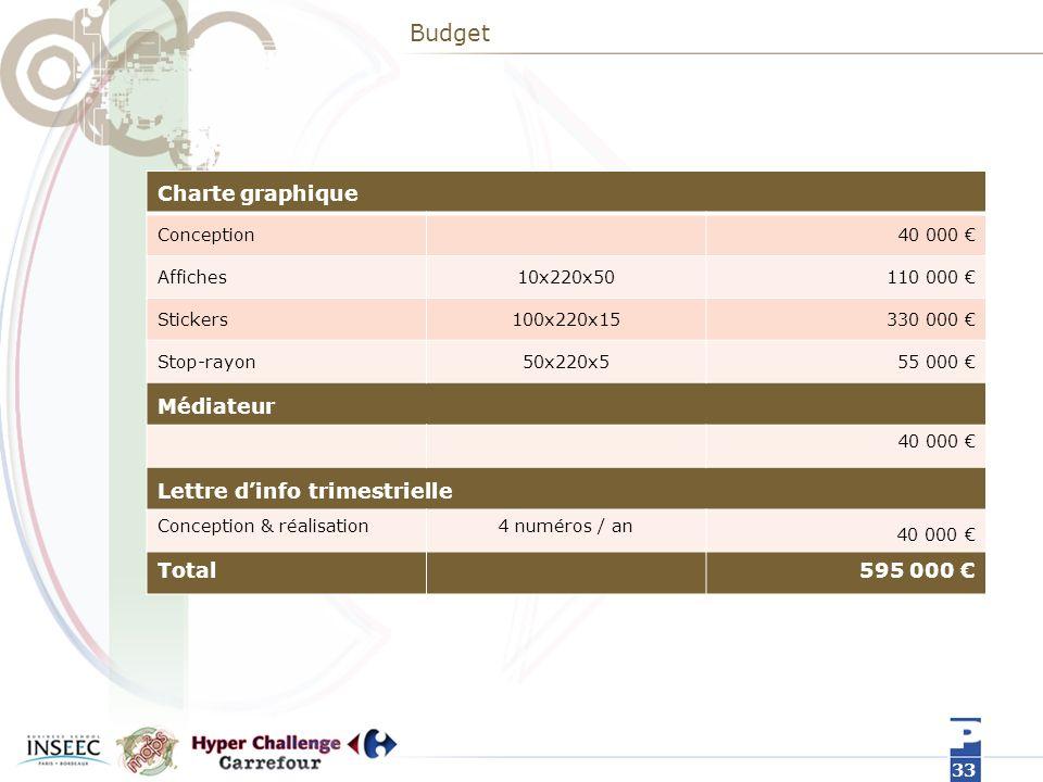 Budget Charte graphique Médiateur Lettre d'info trimestrielle Total