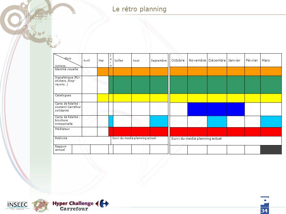 Le rétro planning Octobre Novembre Décembre Janvier Février Mars