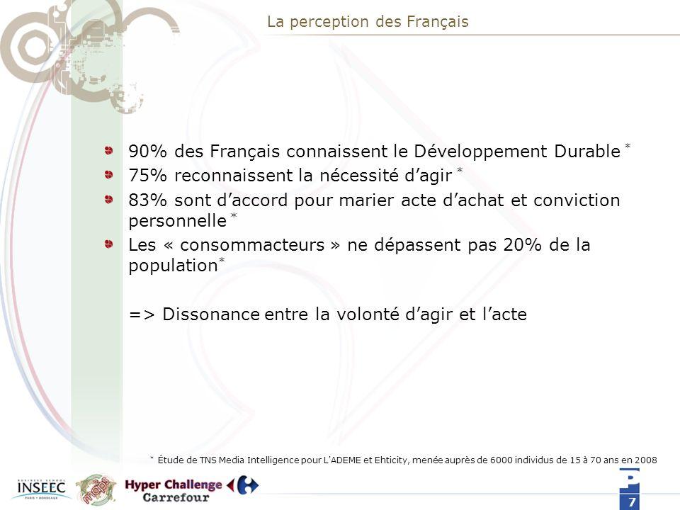 La perception des Français