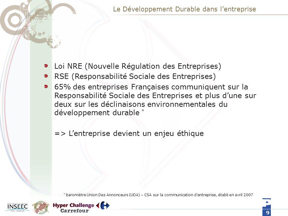 Le Développement Durable dans l'entreprise
