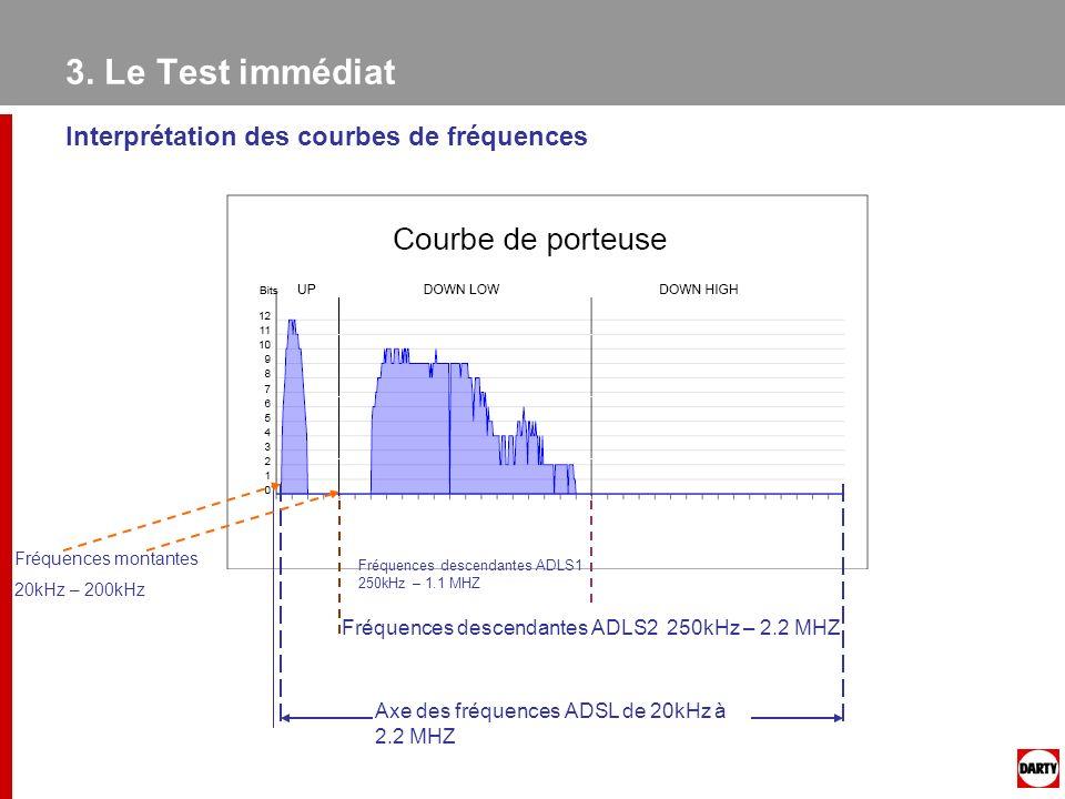 3. Le Test immédiat Interprétation des courbes de fréquences