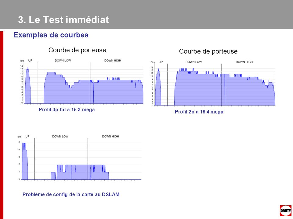 3. Le Test immédiat Exemples de courbes Profil 3p hd à 15.3 mega