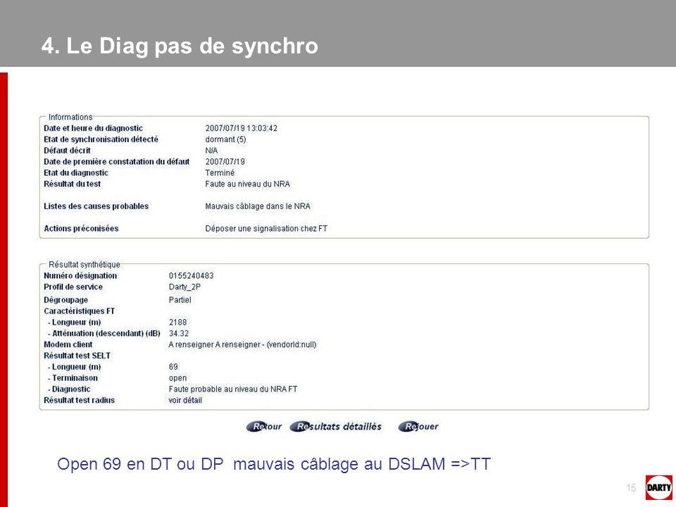 4. Le Diag pas de synchro Open 69 en DT ou DP mauvais câblage au DSLAM =>TT