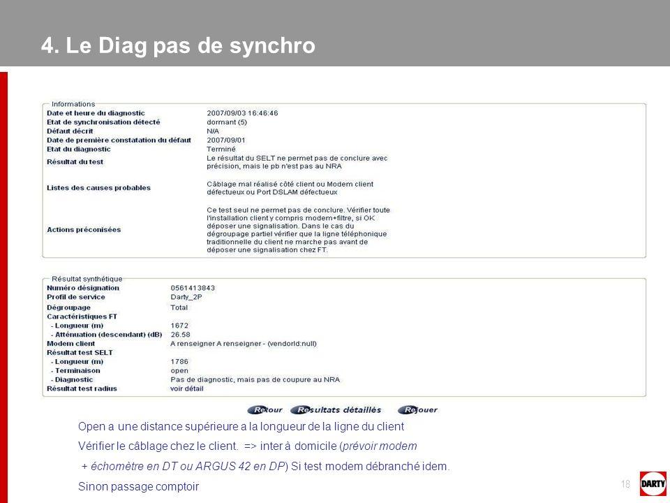 4. Le Diag pas de synchro Open a une distance supérieure a la longueur de la ligne du client.