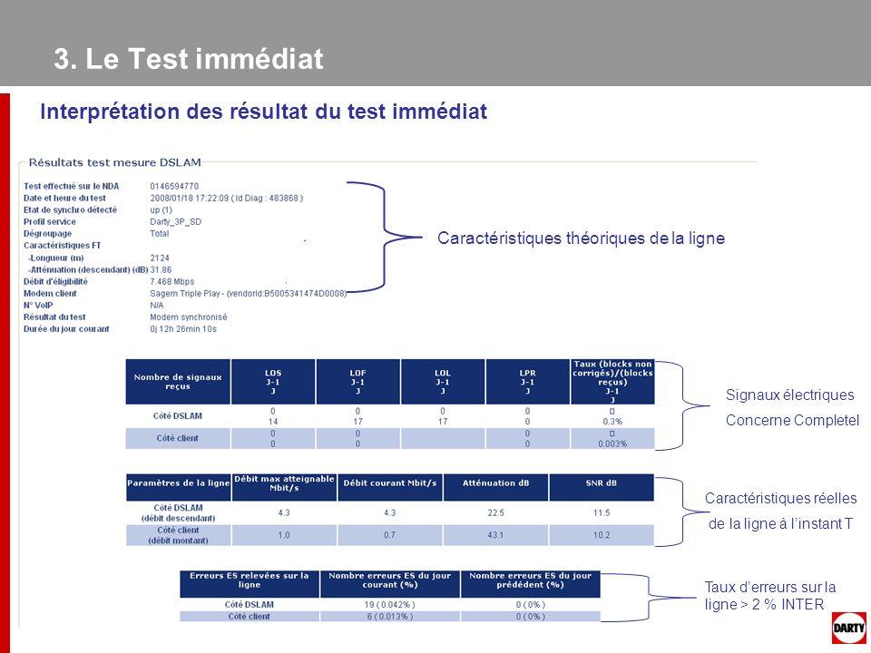 3. Le Test immédiat Interprétation des résultat du test immédiat