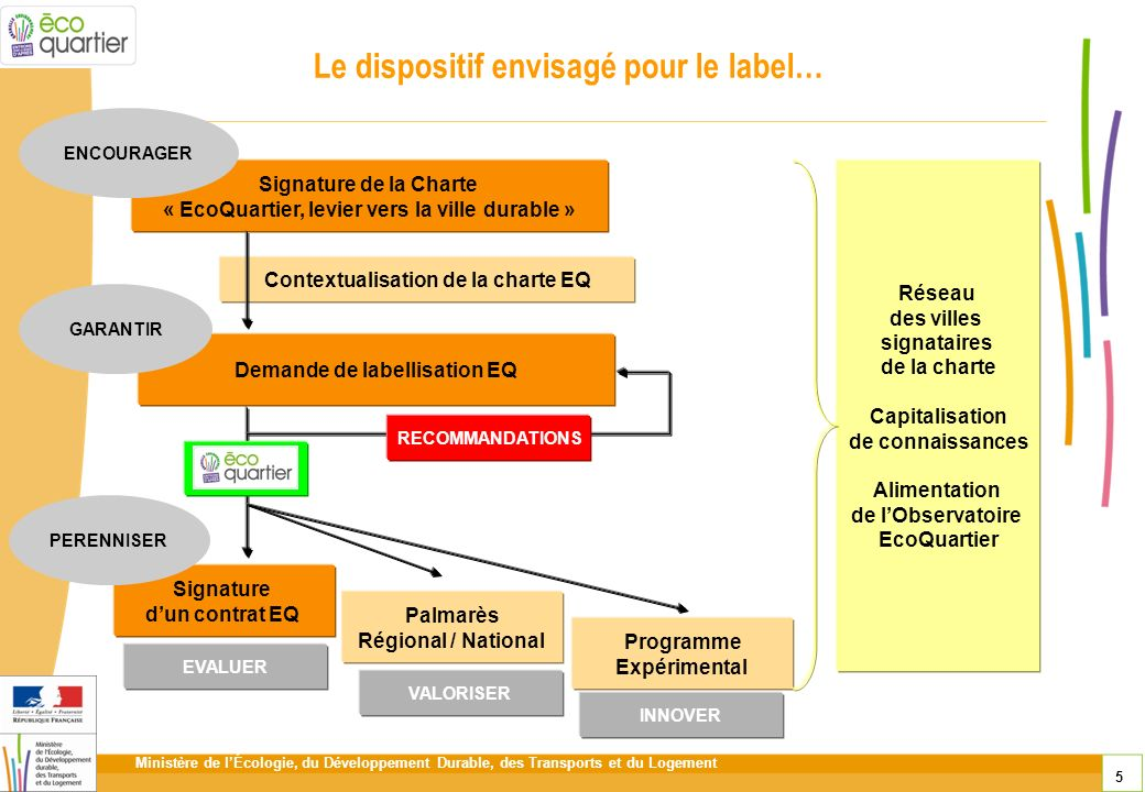 Le dispositif envisagé pour le label…