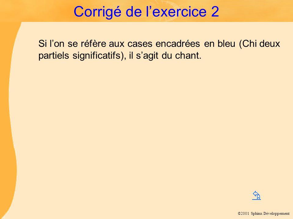 Corrigé de l'exercice 2 Si l'on se réfère aux cases encadrées en bleu (Chi deux partiels significatifs), il s'agit du chant.