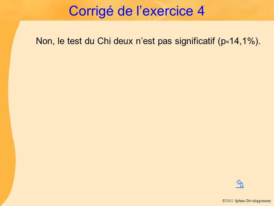 Corrigé de l'exercice 4 Non, le test du Chi deux n'est pas significatif (p=14,1%). 