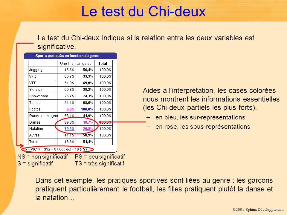 Le test du Chi-deux NS = non significatif PS = peu significatif. S = significatif TS = très significatif.