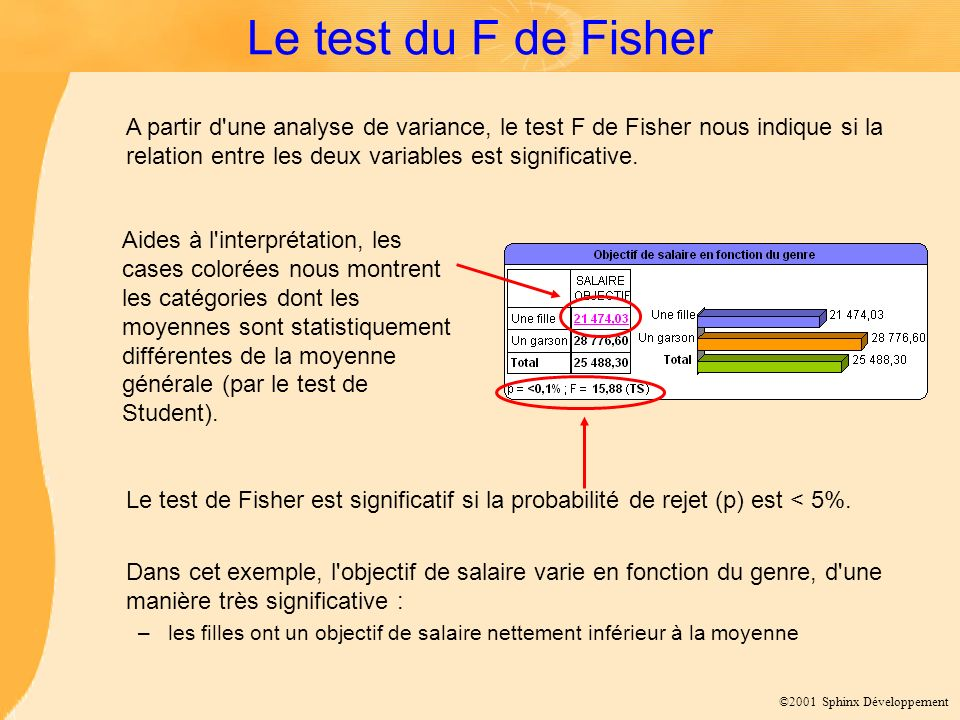 Le test du F de Fisher
