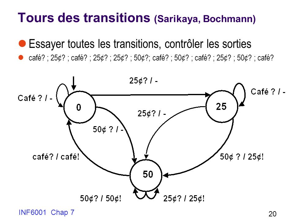 Tours des transitions (Sarikaya, Bochmann)