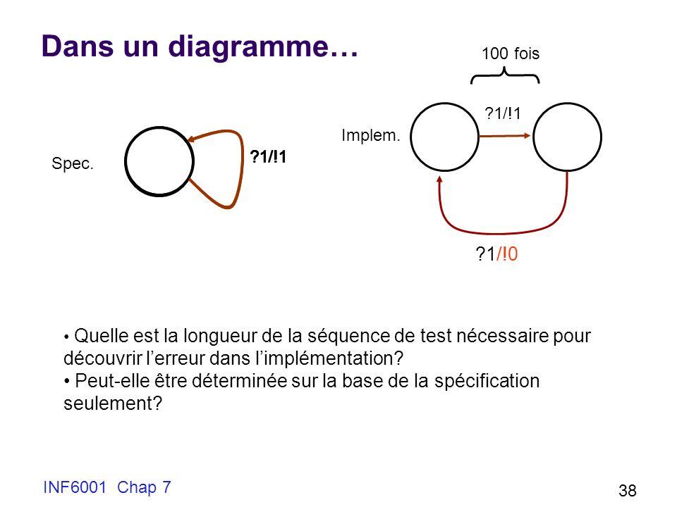 Dans un diagramme… 100 fois. 1/!1. 1/!1. Implem. Spec. 1/!0.
