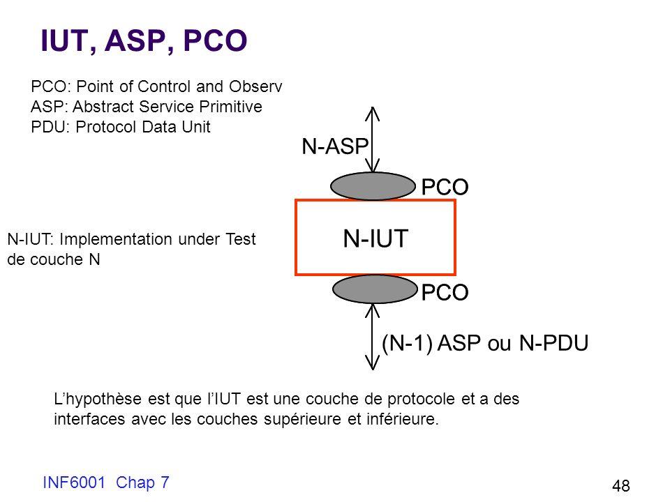 IUT, ASP, PCO N-IUT N-ASP PCO (N-1) ASP ou N-PDU