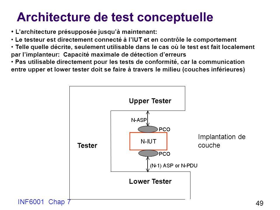 Architecture de test conceptuelle