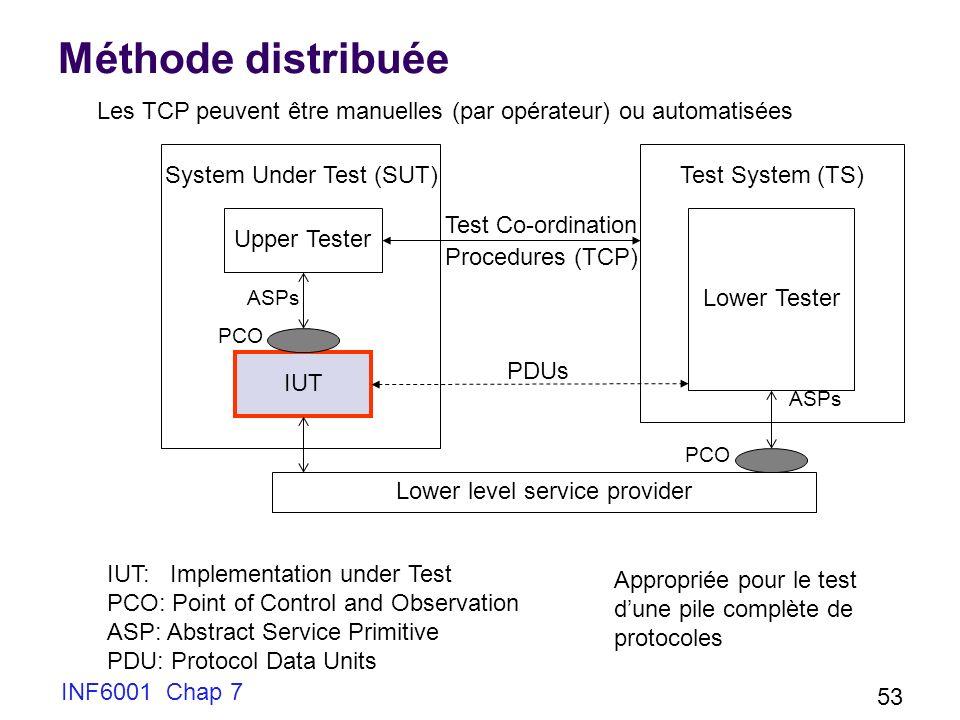Méthode distribuée Les TCP peuvent être manuelles (par opérateur) ou automatisées. System Under Test (SUT)