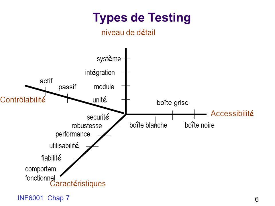 Types de Testing niveau de détail système intégration module