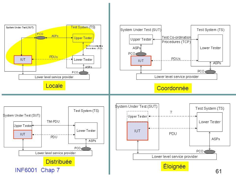 Locale Coordonnée Distribuée Éloignée INF6001 Chap 7