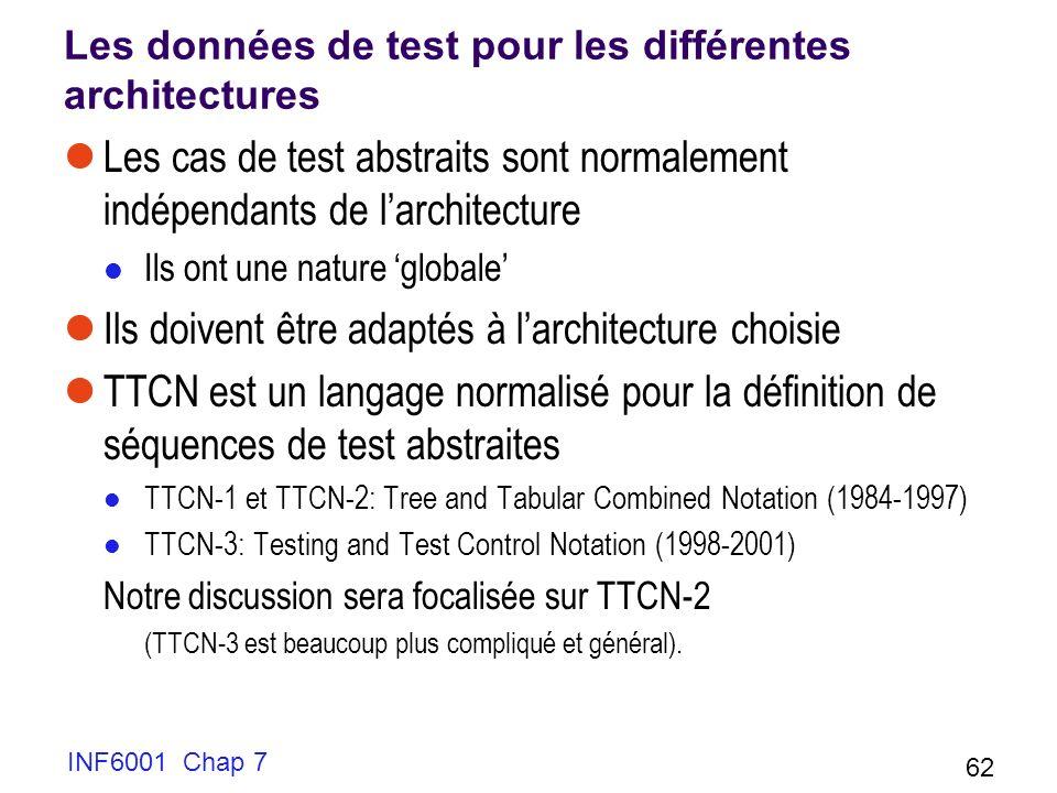 Les données de test pour les différentes architectures