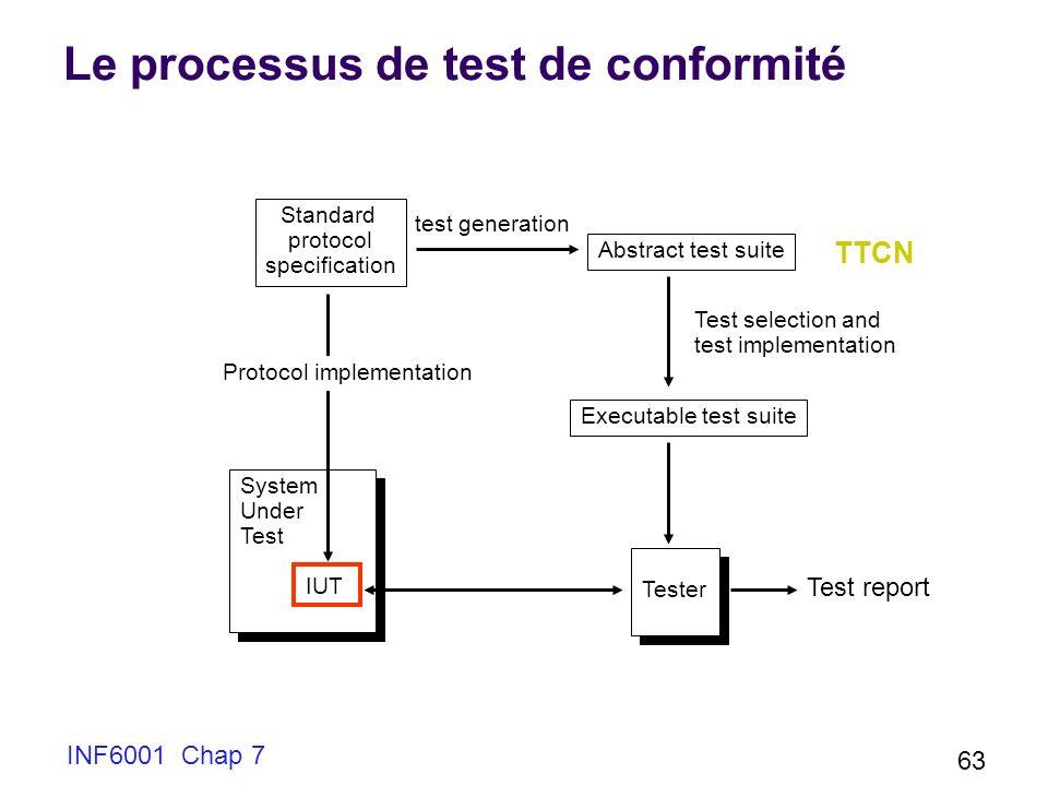 Le processus de test de conformité