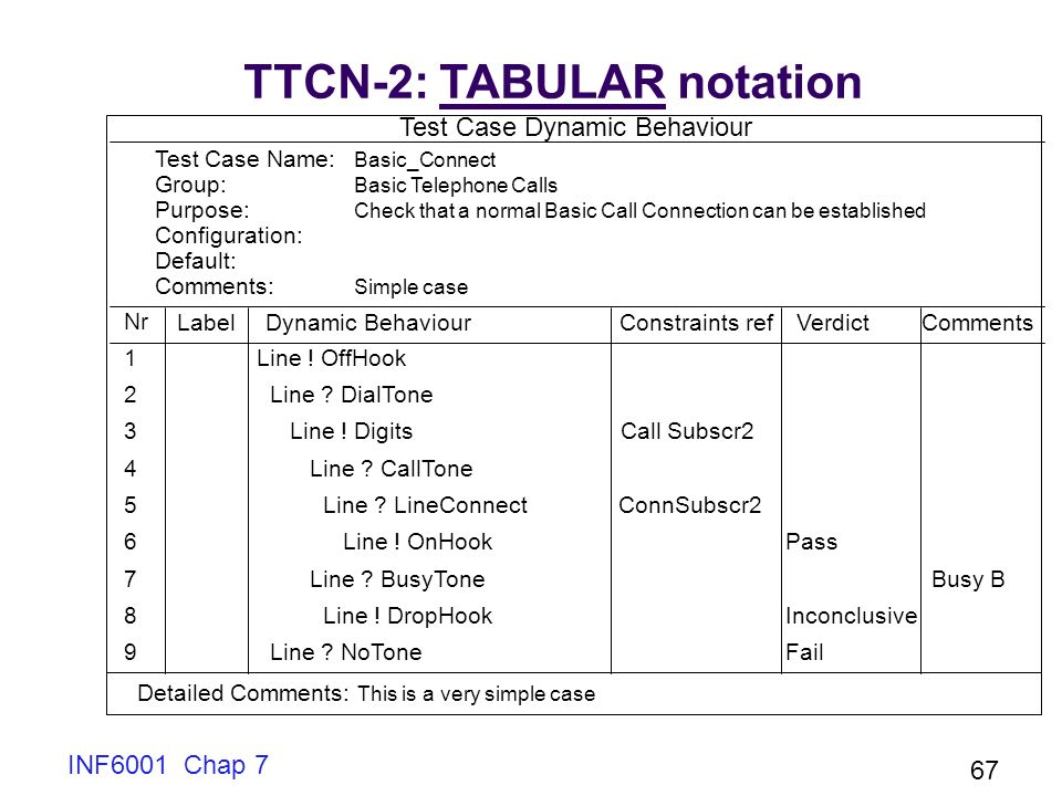 TTCN-2: TABULAR notation