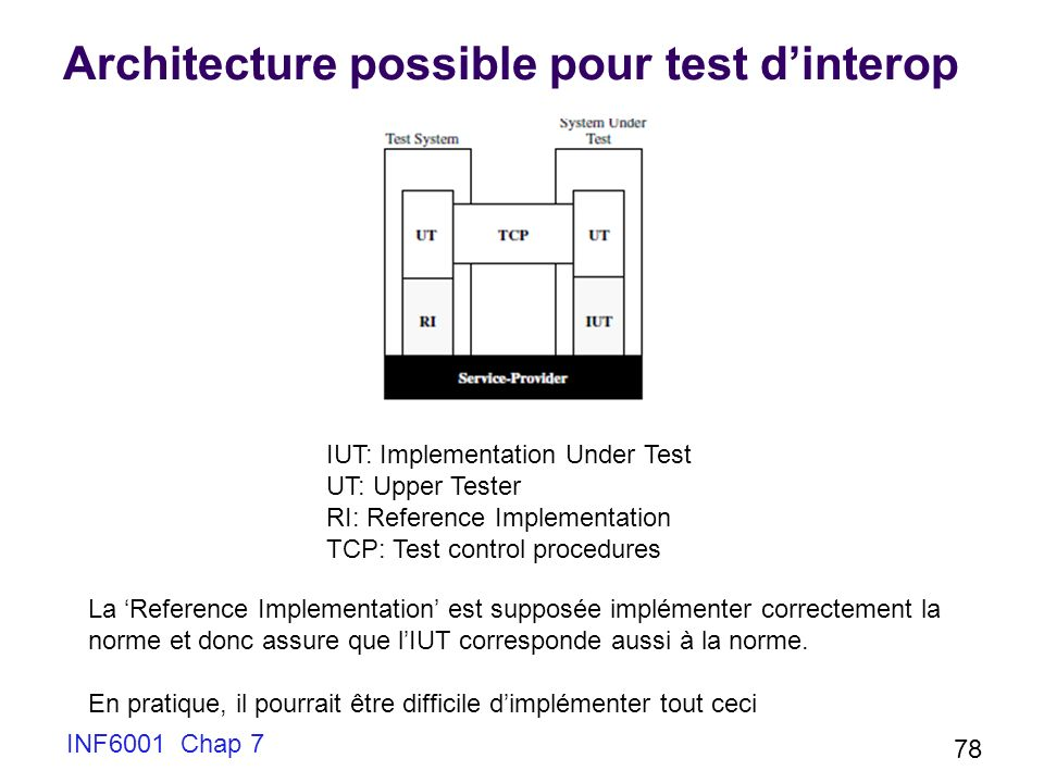 Architecture possible pour test d'interop