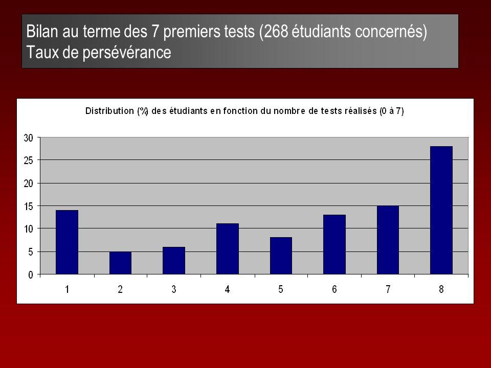 Bilan au terme des 7 premiers tests (268 étudiants concernés) Taux de persévérance