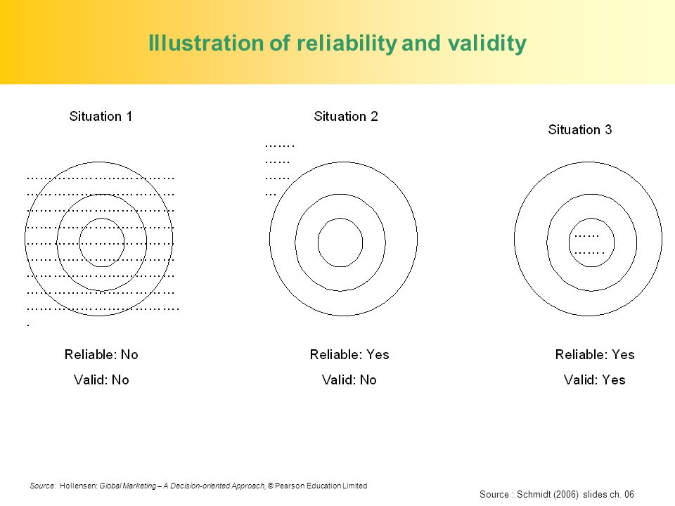 Illustration of reliability and validity