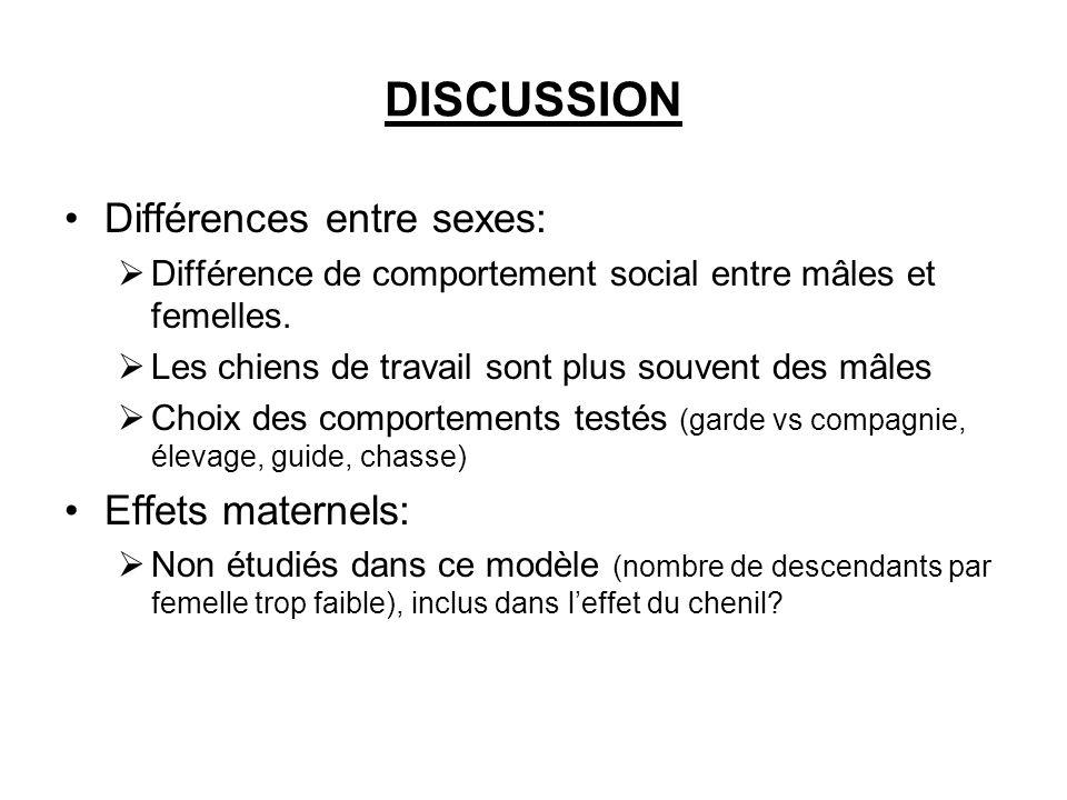 DISCUSSION Différences entre sexes: Effets maternels: