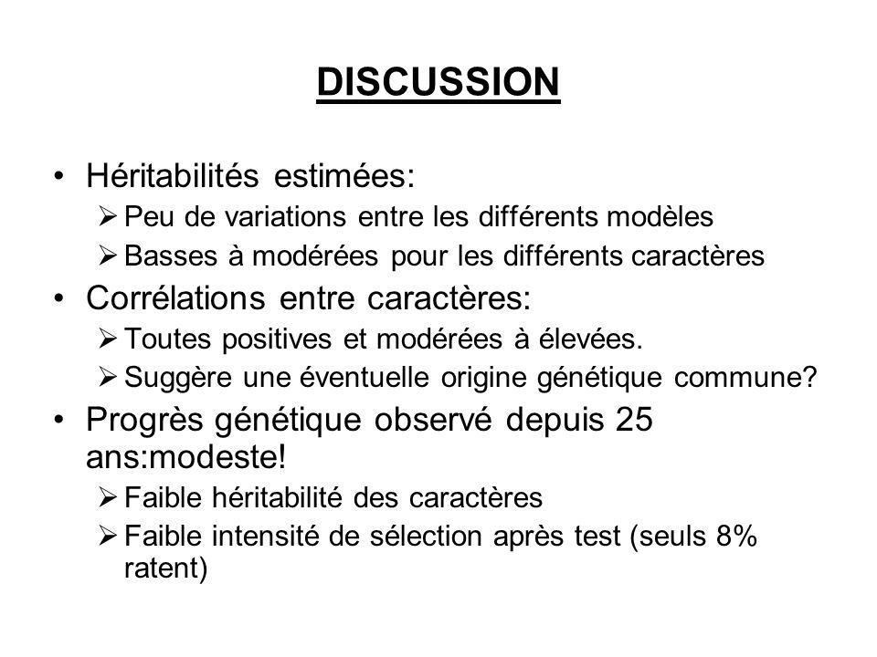 DISCUSSION Héritabilités estimées: Corrélations entre caractères: