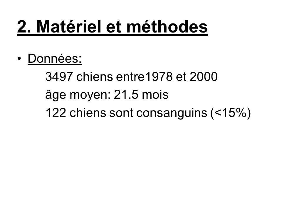2. Matériel et méthodes Données: 3497 chiens entre1978 et 2000
